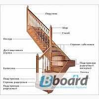 Лестницы деревянные (ступени, перила, косоуры, поручни)